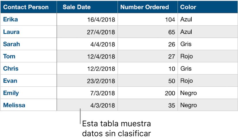 Una tabla sin clasificar por categorías.