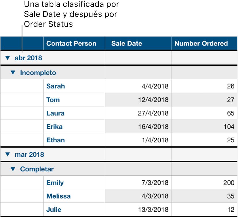 Una tabla mostrando los datos clasificados por fecha de ventas, con el estado del pedido como subcategoría.
