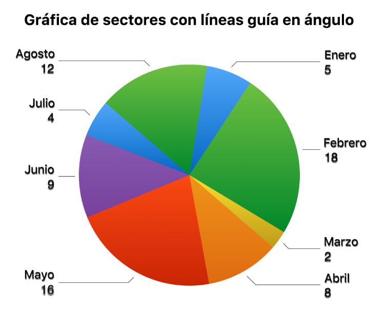 Una gráfica de sectores con etiquetas de valores fuera de los sectores y líneas guía angulares que conectan las etiquetas a los sectores.