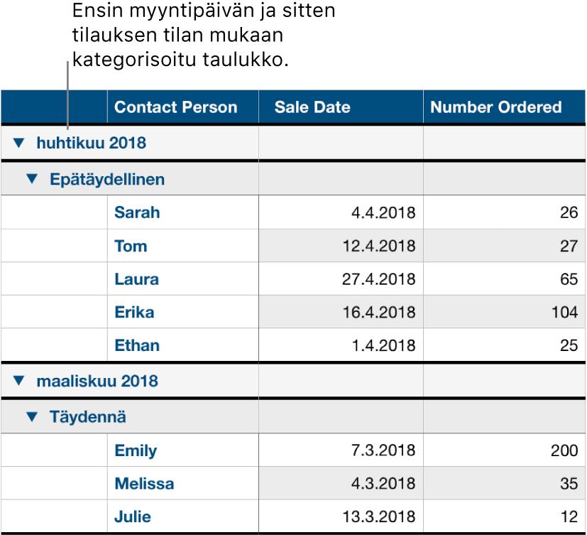 Taulukko, jossa näkyy myyntidata kategorisoituna myyntipäivän mukaan; tilauksen tila on alakategoria.
