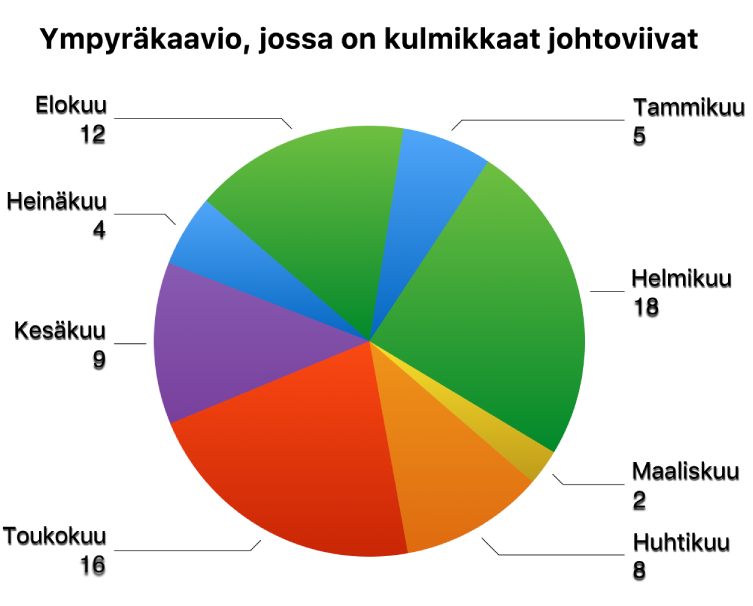 Ympyräkaavio, jossa on nimiöt ympyräsektoreiden ulkopuolella ja kulmikkaat johtoviivat, jotka yhdistävät nimiöt sektoreihin.