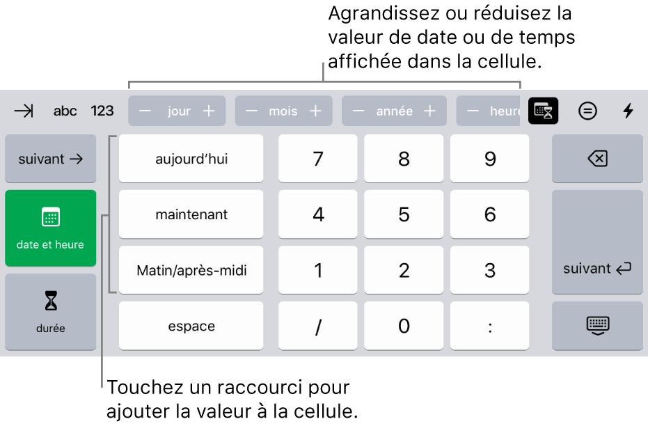 Clavier de date et d'heure. Les boutons situés en haut affichent les unités temporelles (mois, jour, année et heure) que vous pouvez incrémenter pour modifier la valeur indiquée dans la cellule. Les touches situées à gauche permettent de passer du clavier de contrôle de la date et de l'heure au clavier de contrôle de la durée. Les touches numériques se trouvent au centre du clavier.