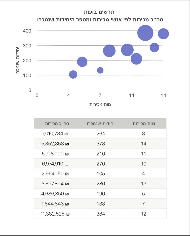 תרשים בועות המציג נתוני מכירות כפונקציה של אנשי המכירות ומספר היחידות שנמכרו.