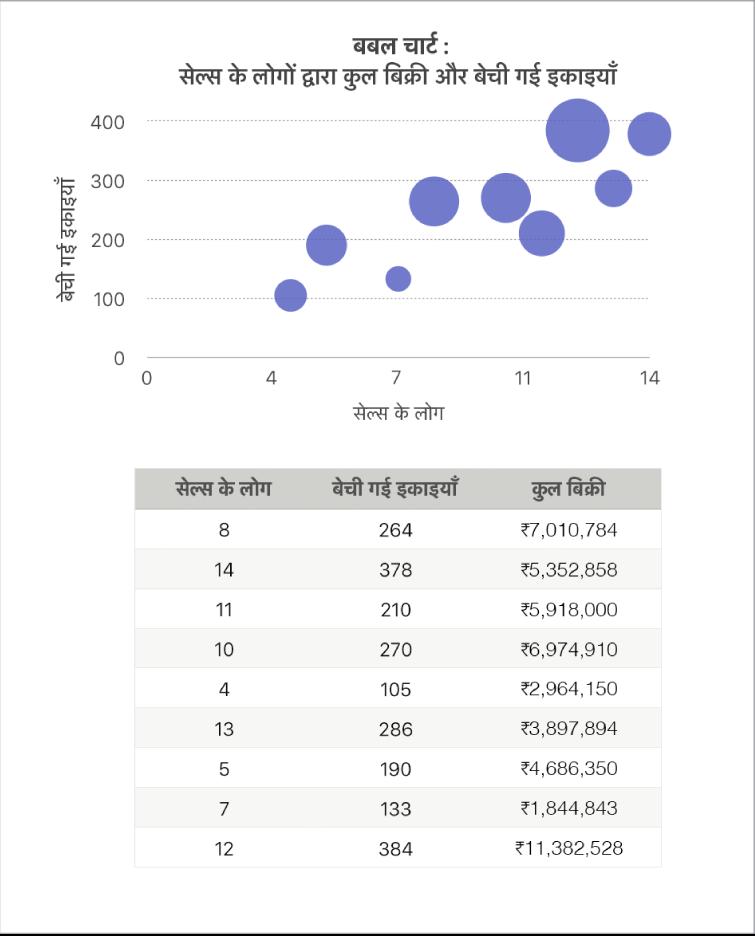 क्रयकर्मियों और बेची गई इकाइयों की संख्या के फ़ंक्शन के रूप में विक्रय दिखाता बबल चार्ट।