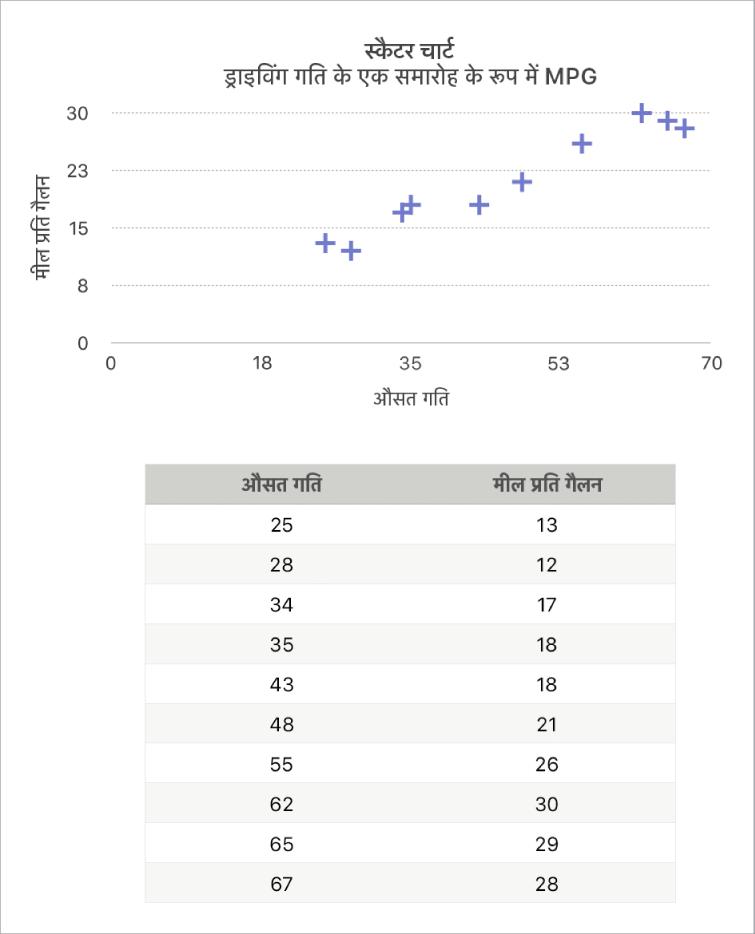माइलेज को ड्राइव करने की गति के फ़ंक्शन के रूप में दर्शाता स्कैटर चार्ट।