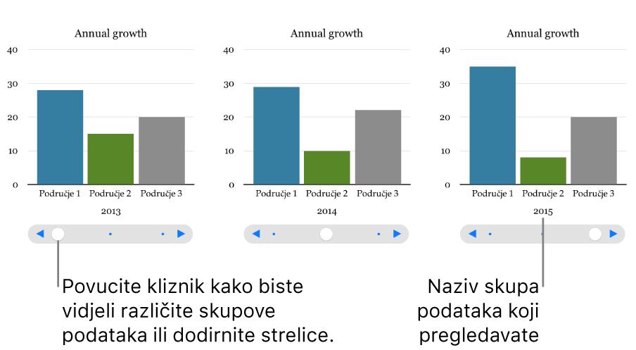 Interaktivni grafikon, koji prikazuje različite skupove podataka kako vi pomičete kliznik.