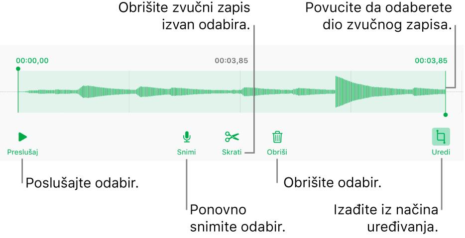 Kontrole za uređivanje snimljenog zvučnog zapisa. Hvatišta pokazuju odabrani dio snimke, a tipke za Prikaz, Snimanje, Skraćivanje, Brisanje i Način uređivanja nalaze se ispod.