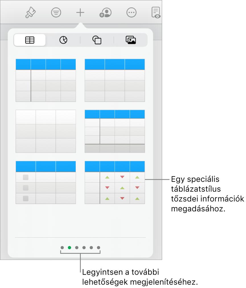 A táblázat előugró ablaka, amelyben a táblázatstílusok bélyegképei láthatók, a jobb alsó sarokban egy speciális stílussal, amely tőzsdei információk megadására használható. Az alul látható hat pont azt jelzi, hogy legyintéssel további stílusokat jeleníthet meg.