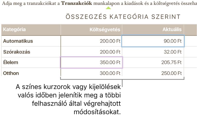 A szöveg alatt színes háromszögek mutatják, hogy az egyes közreműködők éppen hol szerkesztik a dokumentumot.