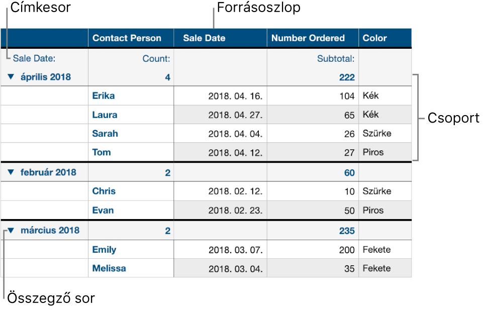Kategorizált táblázat, forrásoszloppal, csoportokkal, összesítő sorral és címkesorral.