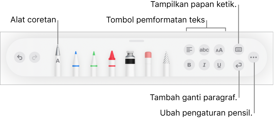 Bar alat menulis dan menggambar dengan alat Coretan di sebelah kiri. Di sebelah kanan terdapat tombol untuk memformat teks, menampilkan papan ketik, menambahkan ganti paragraf, dan membuka tombol Lainnya.