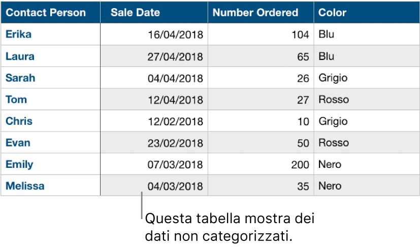 Una tabella non organizzata per categorie.