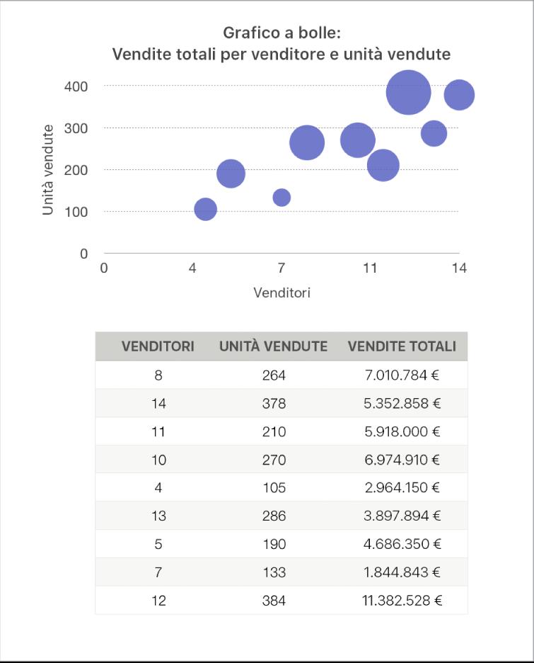 Grafico a bolle che mostra le vendite come una funzione di addetti alle vendite e numero di unità vendute.