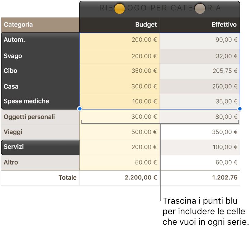 Celle della tabella con maniglie di selezione serie.