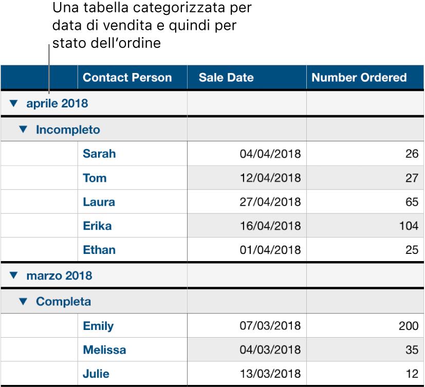 Una tabella che mostra dati organizzati per categorie per data di vendita, con lo stato dell'ordine come sottocategoria.