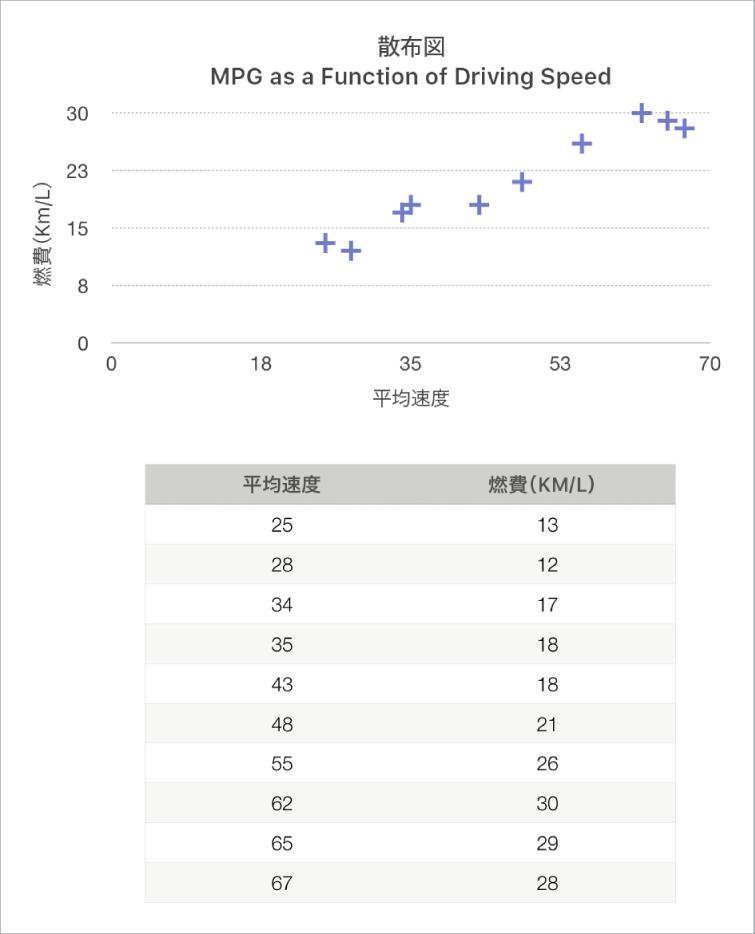 運転速度と燃費効率の関係を示す散布図。