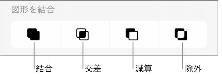 「図形を結合」の下の「結合」ボタン、「交差」ボタン、「減算」ボタン、および「除外」ボタン。