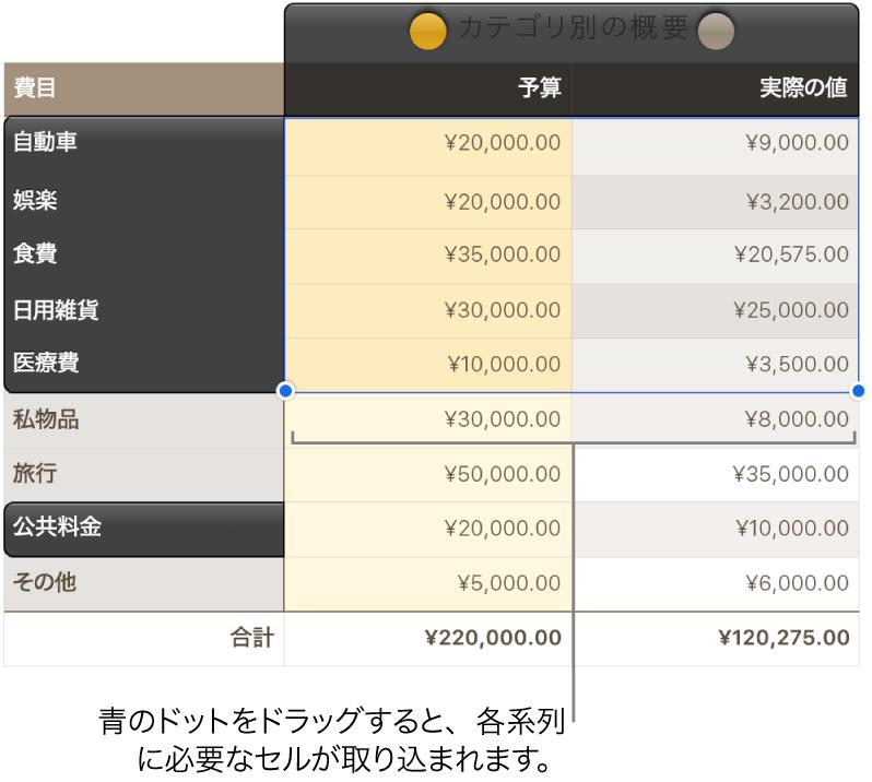 系列選択ハンドルが表示された表セル。