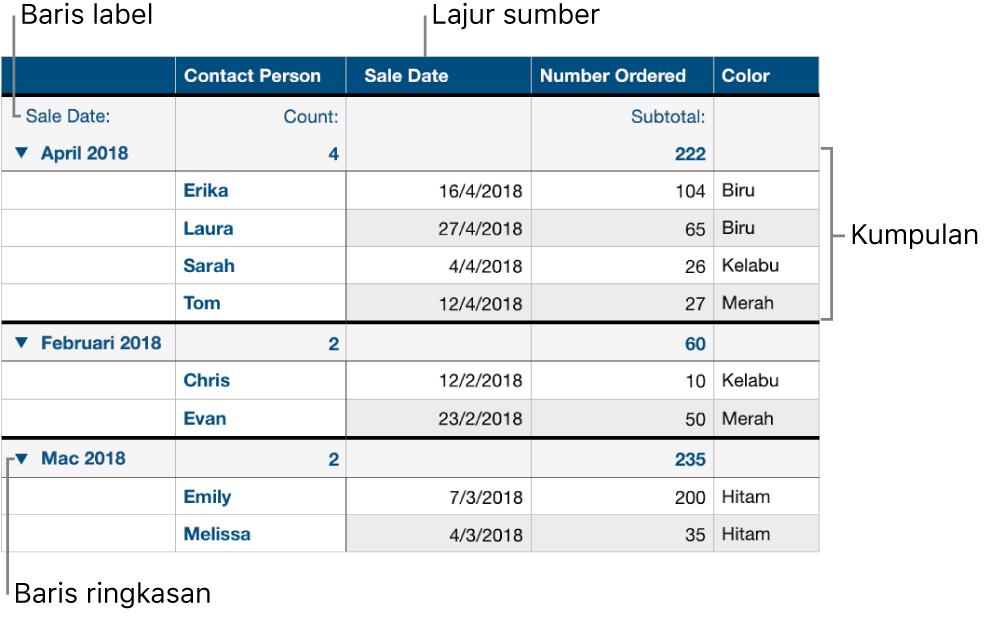 Jadual dikategorikan menunjukkan lajur sumber, kumpulan, baris ringkasan dan baris label.