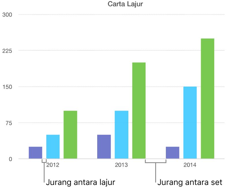 Carta lajur yang menunjukkan jurang antara lajur berbanding jurang antara set.