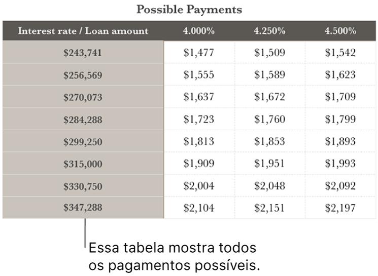 Uma tabela de financiamento imobiliário mostrada antes da filtragem por taxas de juros acessíveis.
