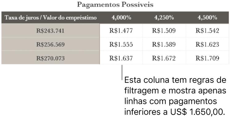 Uma tabela de financiamento imobiliário mostrada depois da filtragem por taxas de juros acessíveis.