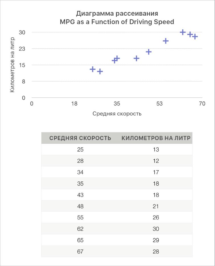 Диаграмма рассеивания, на которой показана зависимость расхода горючего от скорости движения