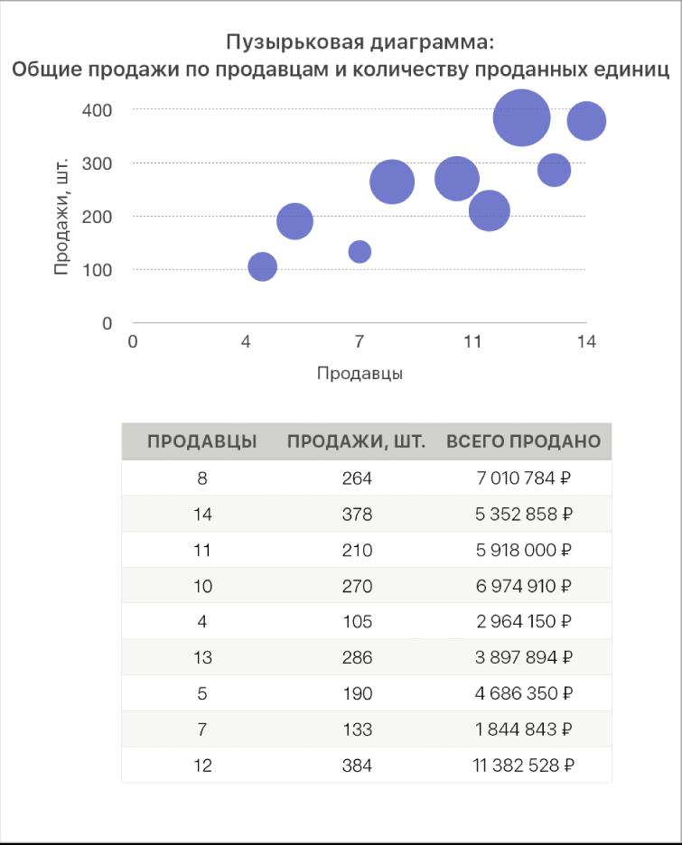 Пузырьковая диаграмма, которая показывает объем продаж как функцию от количества продавцов и количества проданных товаров.