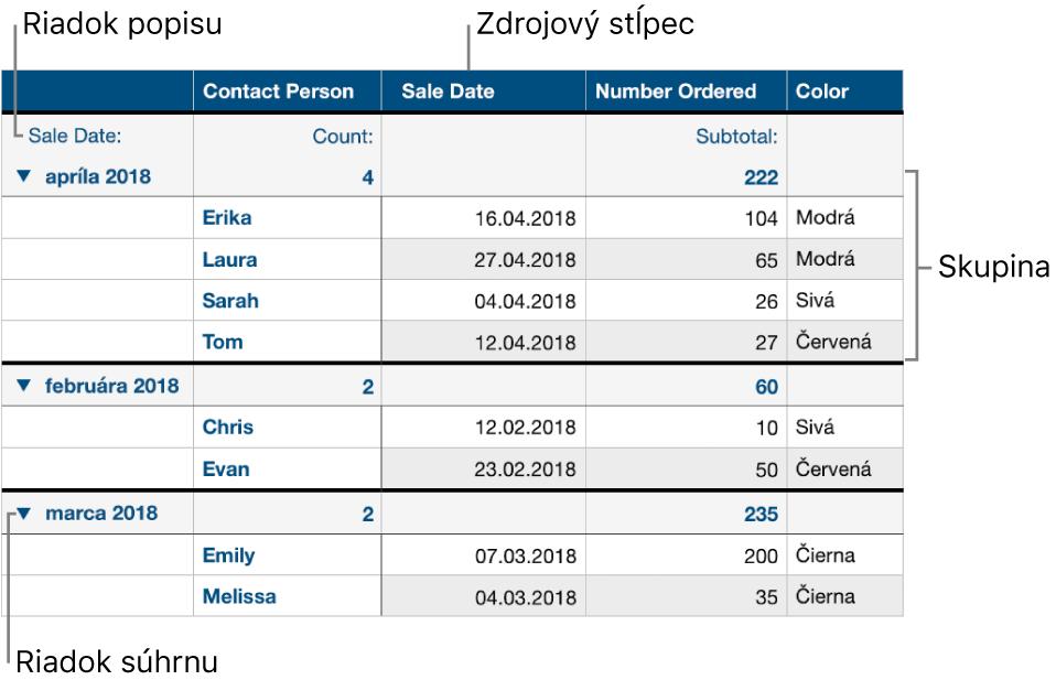 Kategorizovaná tabuľka zobrazujúca zdrojový stĺpec, skupiny, súhrnný riadok a opisný riadok.