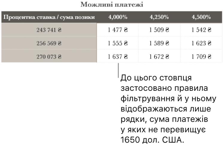 Таблиця з розкладом іпотечних виплат після фільтрування за кредитною ставкою.