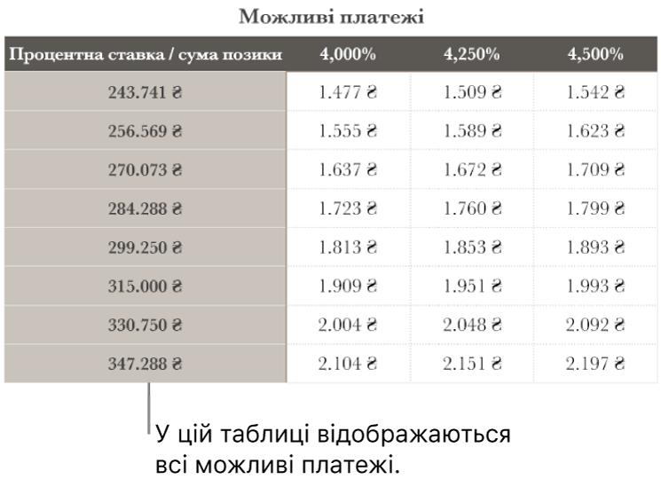Таблиця з розкладом іпотечних виплат до фільтрування за кредитною ставкою.