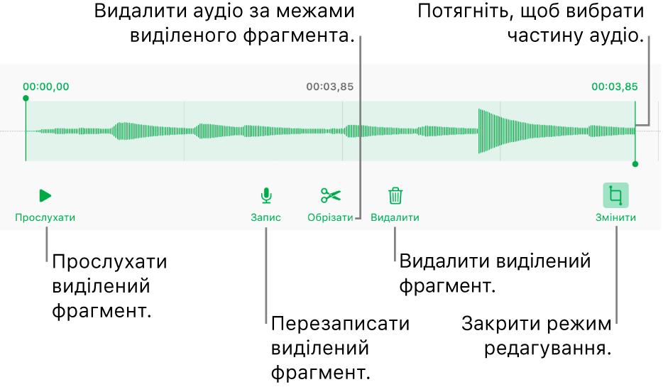 Елементи керування для редагуванням записаного аудіо. Маніпулятори позначають вибраний відрізок запису. Нижче наведено кнопки для попереднього перегляду, запису, обрізання, видалення та режиму редагування.