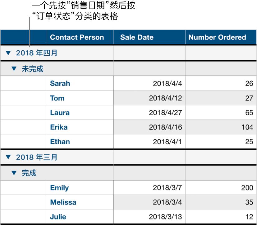 表格显示数据按销售日期分类,订单状态为子类别。