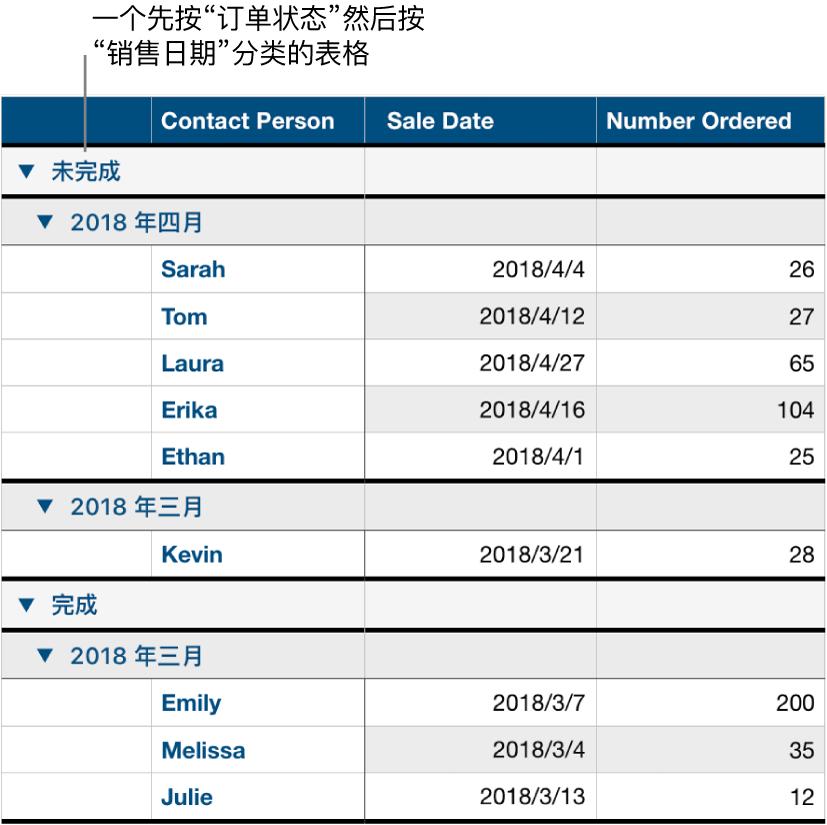 表格显示数据按订单状态分类,销售日期为子类别。