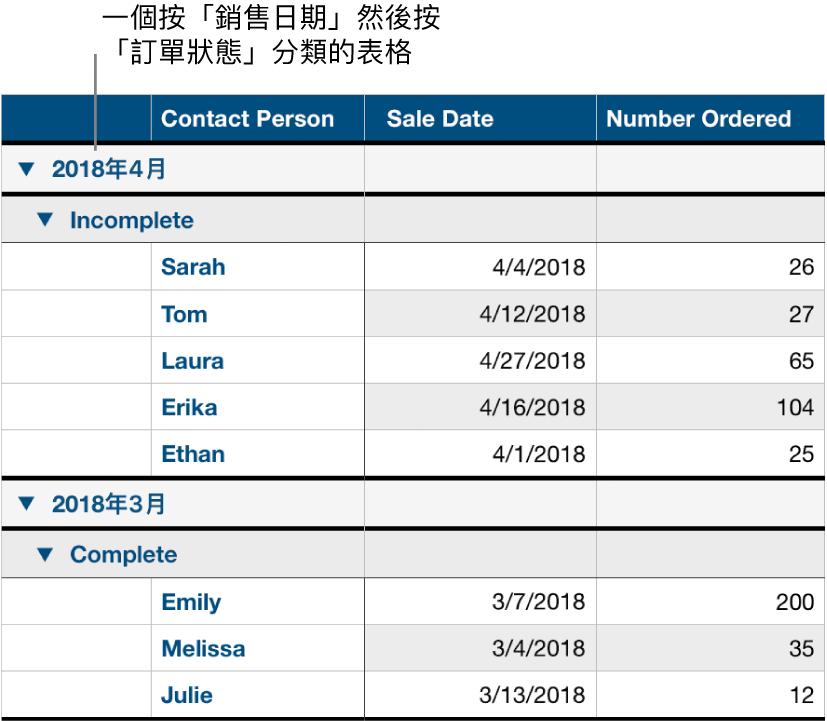以銷售日期依排序狀態顯示已分類資料的表格為子類別。