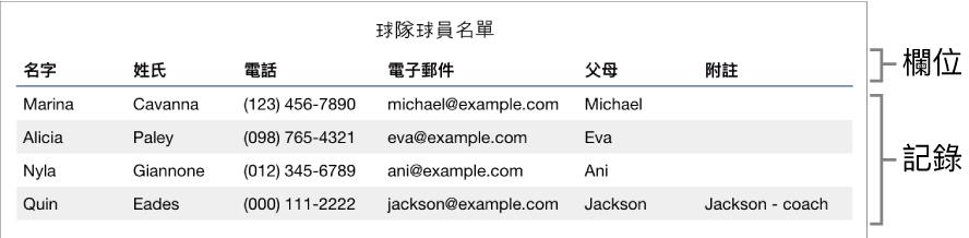 經過適當設定可用於表單的表格,其帶有包含欄位標籤的標題列,以及顯示運動團隊名單聯絡資訊的記錄列表。