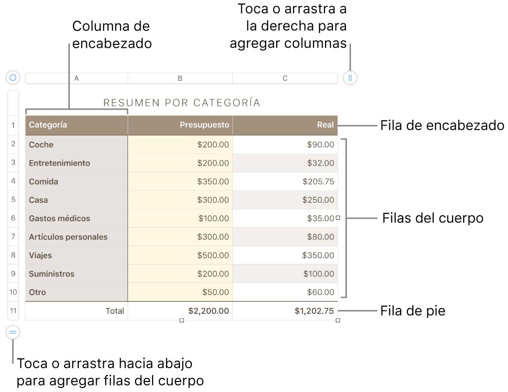 Tabla con filas y columnas de encabezado, cuerpo y pie de página, así como manijas para agregar o eliminar filas o columnas.