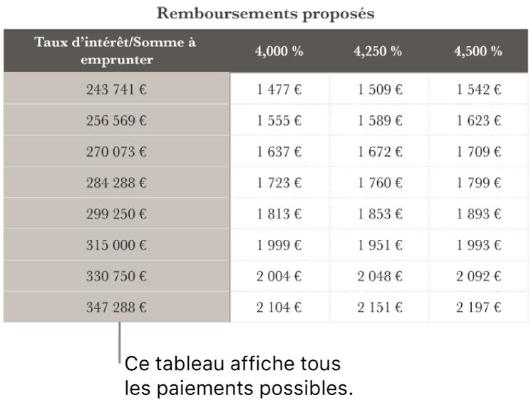 Un tableau d'emprunt avant le tri en fonction des taux d'intérêt abordables.