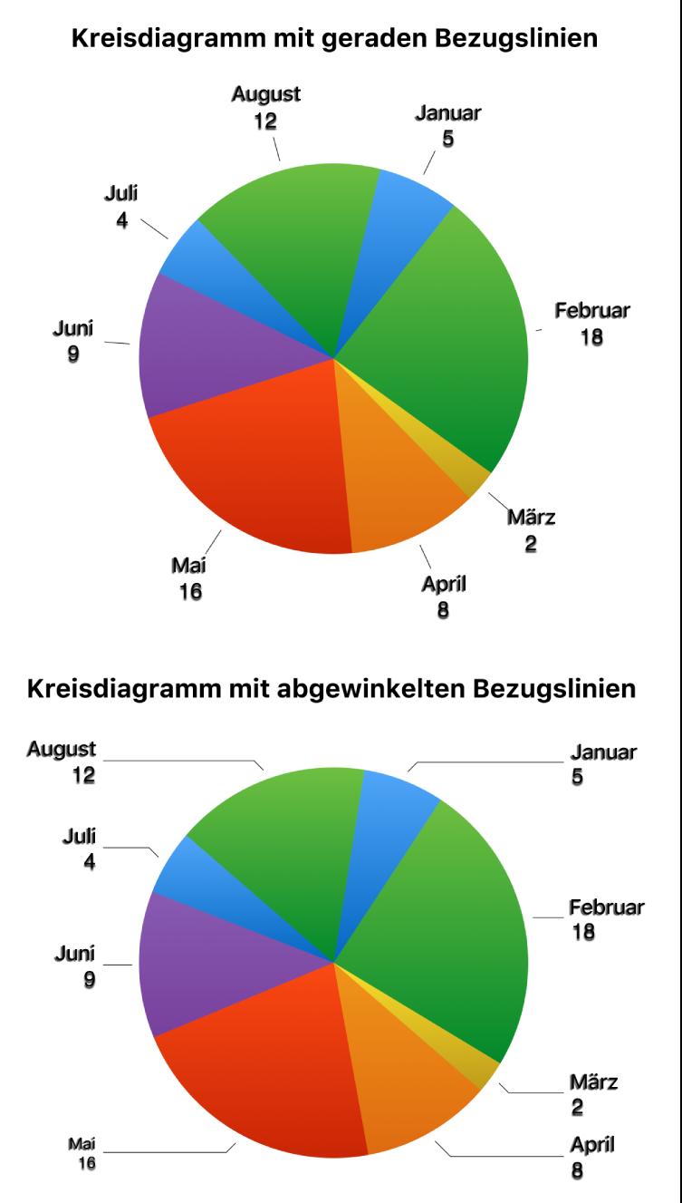 Zwei Kreisdiagramme – eins mit geraden und eins mit abgewinkelten Bezugslinien.
