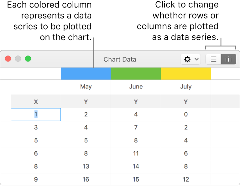 The Chart Data editor with callouts to the column headers and the buttons to choose rows or columns for the data series.