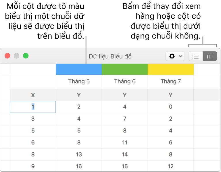 Trình sửa Dữ liệu biểu đồ với các lời nhắc đến tiêu đề cột và các nút để chọn các hàng hoặc cột cho các chuỗi dữ liệu.