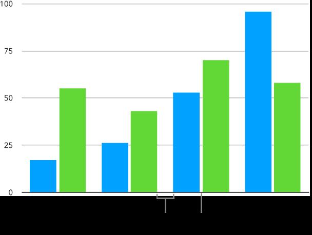 Una gráfica de columnas con un pequeño espacio entre las columnas y un espacio más grande entre los conjuntos de columnas.