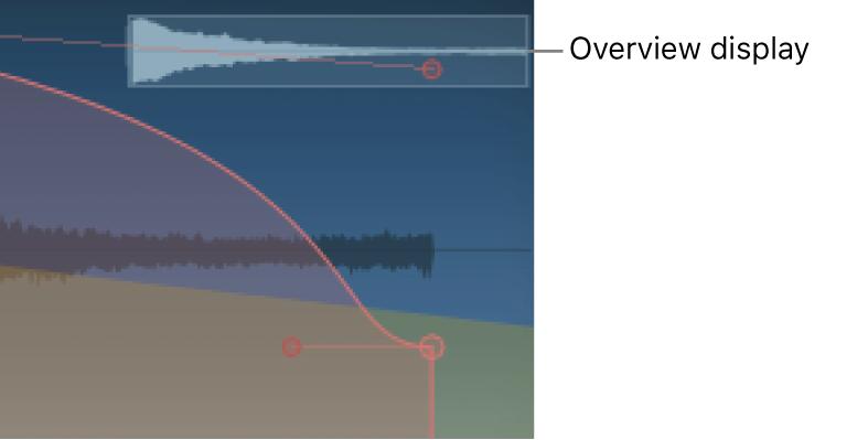 Space Designerのエンベロープビューのメインディスプレイ。オーバービューディスプレイを表示。