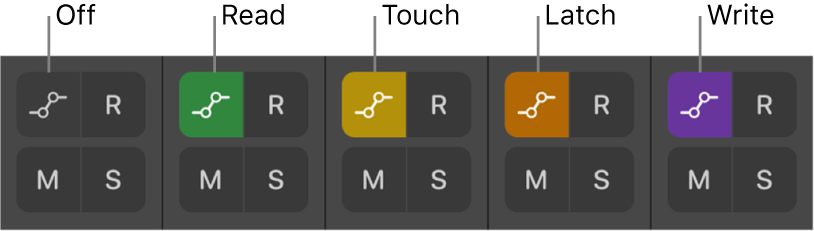 Figure. Automation Mode buttons showing all five automation mode states.