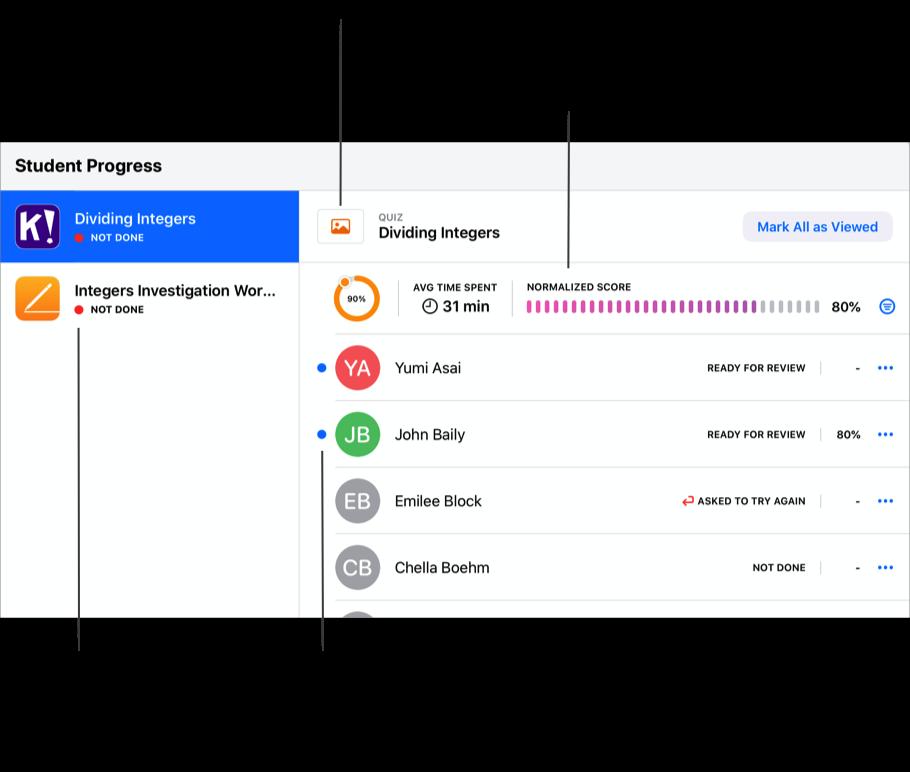 Un esempio della sezione Progressi dello studente in una Scheda che mostra due attività assegnate (Dividing Integers, Integers Investigation Worksheet). È selezionata l'attività Dividing Integers, che mostra i dati dettagliati dei progressi per l'attività, tra cui la percentuale di completamento, il tempo medio e il punteggio normalizzato per la classe. Tocca la miniatura dell'app per visualizzare l'attività assegnata. Un puntino blu accanto al nome di uno studente indica un'attività disponibile per la revisione. A sinistra, Schoolwork visualizza lo stato complessivo di un'attività. Un puntino rosso e Non ha finito indicano che ci sono ancora studenti con compiti non completati.