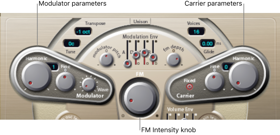 Figure. Modulator and Carrier parameters.