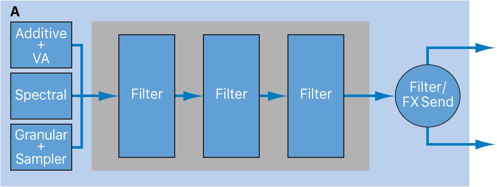 Figure. Source filters series configuration diagram.