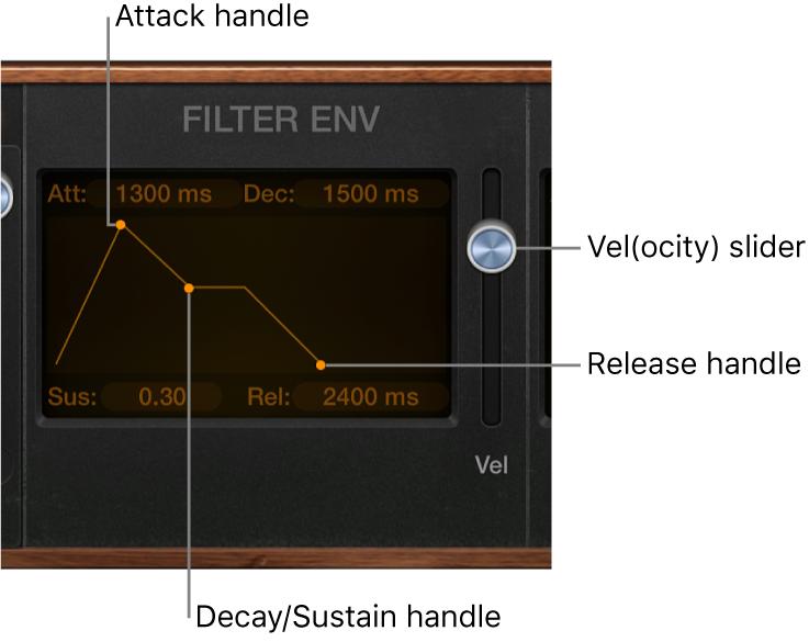 Figure. Retro Synth Envelope parameters.