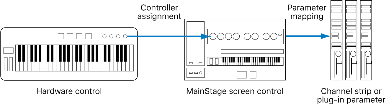 Figure. Flow diagram showing connection between hardware controls, screen controls, and plug-in parameters.