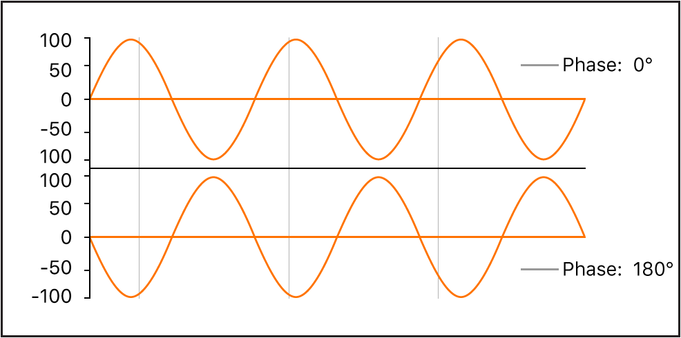Figure. Waveform phase diagram, showing phases of 0degrees and 180degrees.